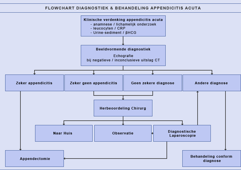 Flowchart diagnostiek & behandeling appendicitis acuta